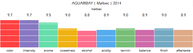 AGUARIBAY_Malbec_2014_review