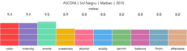 ASCONI_Sol_Negru_Malbec_2015_review