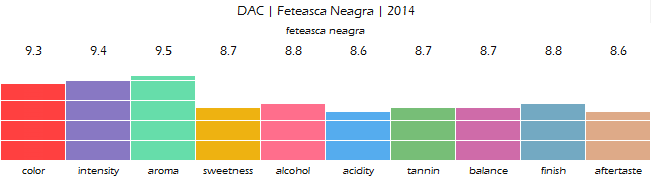 DAC_Feteasca_Neagra_2014_review