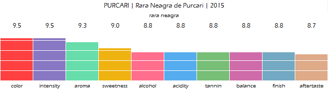 PURCARI_Rara_Neagra_de_Purcari_2015_review