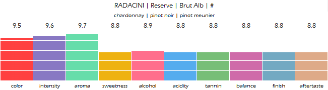 RADACINI_Radacini_Reserve_Brut_review