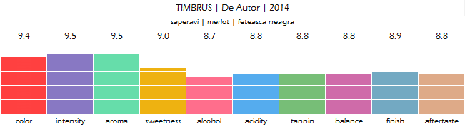 TIMBRUS_De_Autor_2014_review