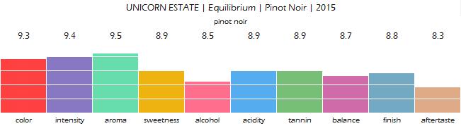 UNICORN_ESTATE_Equilibrium_Pinot_Noir_2015_review
