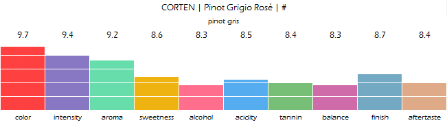 CORTEN_Pinot_Grigio_Rose_review
