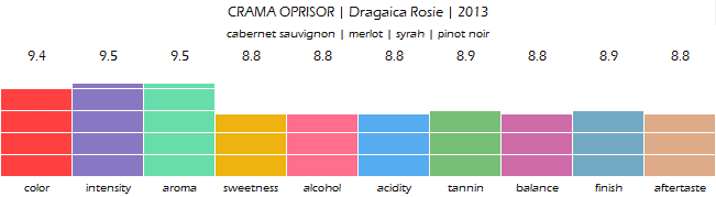 CRAMA_OPRISOR_Dragaica_Rosie_2013_review
