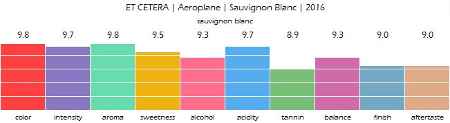 ET_CETERA_Aeroplane_Sauvignon_Blanc_2016_review