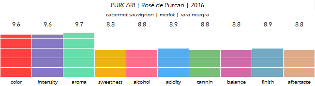 PURCARI_Rose_de_Purcari_2016_review