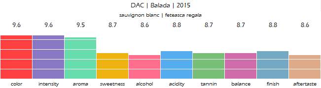 DAC_Balada_2015_review