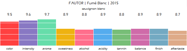 FAUTOR_Fume_Blanc_2015_review