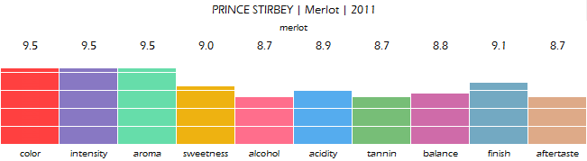 PRINCE_STIRBEY_Merlot_2011_review