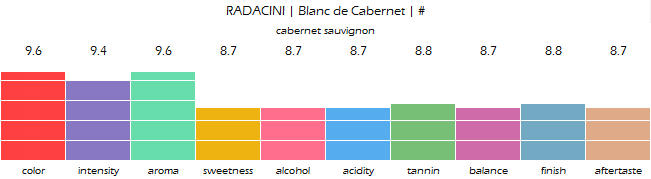 RADACINI_Blanc_de_Cabernet_review