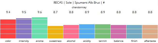 RECAS_Sole_Spumant_Alb_Brut_review