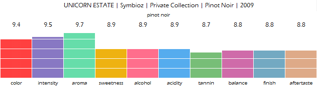 UNICORN_ESTATE_Symbioz_Private_Collection_Pinot_Noir_2009_review