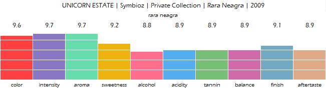 UNICORN_ESTATE_Symbioz_Private_Collection_Rara_Neagra_2009_review