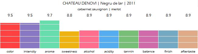 CHATEAU_DENOVI_Negru_de_Iar_2011_review