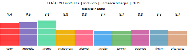 CHATEAU_VARTELY_Individo_Feteasca_Neagra_2015_review