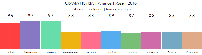 CRAMA_HISTRIA_Ammos_Rose_2016_review