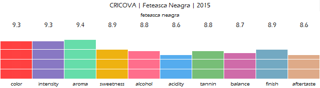 CRICOVA_Feteasca_Neagra_2015_review