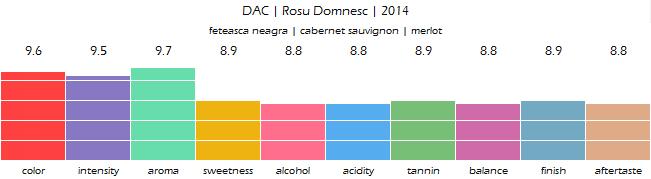DAC_Rosu_Domnesc_2014_review