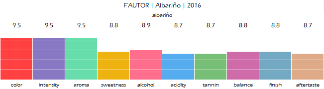 FAUTOR_Albarino_2016_review