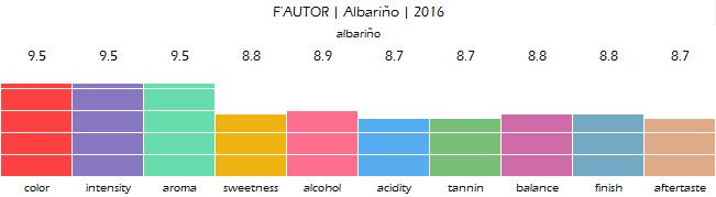 FAUTOR_Albarino_2016_review