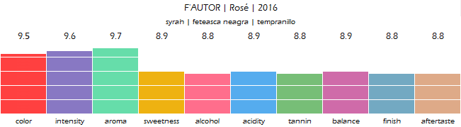FAUTOR_Rose_2016_review
