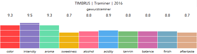 TIMBRUS_Traminer_2016_review