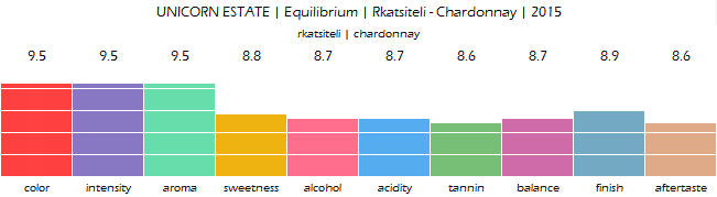 UNICORN_ESTATE_Equilibrium_Rkatsiteli_Chardonnay_2015_review