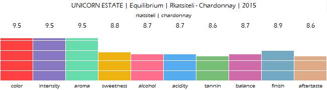 UNICORN_ESTATE_Equilibrium_Rkatsiteli_Chardonnay_2015_review