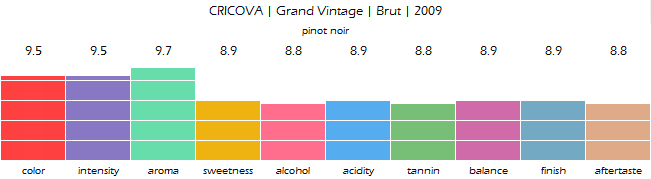 CRICOVA_Grand_Vintage_Brut_2009_review
