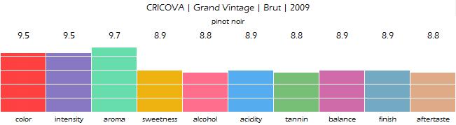 CRICOVA_Grand_Vintage_Brut_2009_review