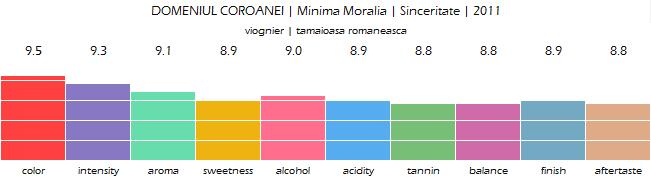 DOMENIUL_COROANEI_Minima_Moralia_Sinceritate_2011_review