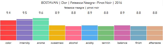 BOSTAVAN_Dor_Feteasca_Neagra_Pinot_Noir_2016_review
