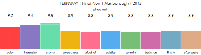 FERNWAY_Pinot_Noir_Marlborough_2013_review