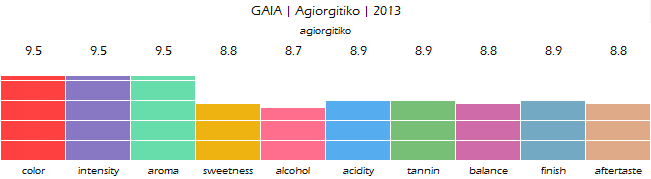GAIA_Agiorgitiko_2013_review