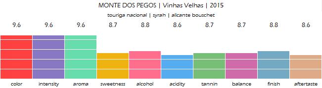 MONTE_DOS_PEGOS_Vinhas_Velhas_2015_review