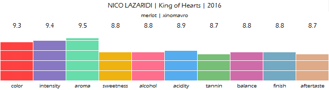 NICO_LAZARIDI_King_of_Hearts_2016_review