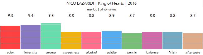 NICO_LAZARIDI_King_of_Hearts_2016_review