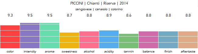 PICCINI_Chianti_Riserva_2014_review