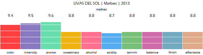 UVAS_DEL_SOL_Malbec_2013_review