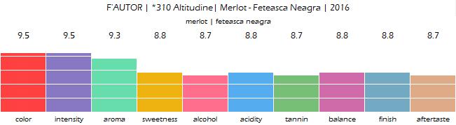 FAUTOR_310_Altitudine_Merlot_Feteasca_Neagra_2016_review