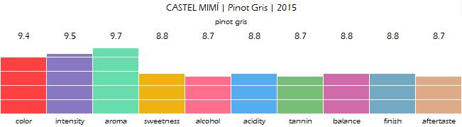 CASTEL_MIMI_Pinot_Gris_2015_review
