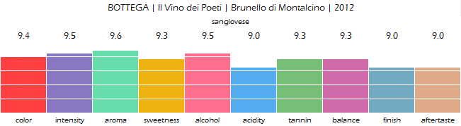 BOTTEGA_Il_Vino_dei_Poeti_Brunello_di_Montalcino_2012_review