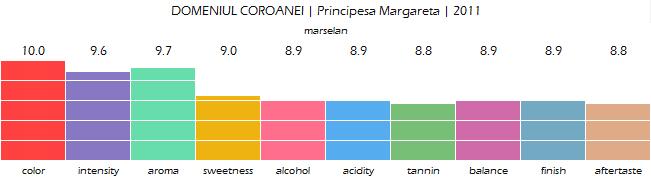 DOMENIUL_COROANEI_Principesa_Margareta_2011_review
