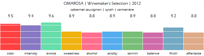 CIMAROSA_Winemakers_Selection_2012_review