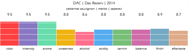 DAC_Dac_Rezerv_2014_review