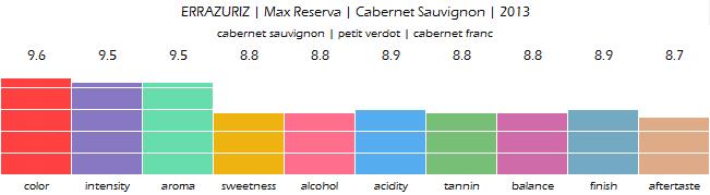 ERRAZURIZ_Max_Reserva_Cabernet_Sauvignon_2013_reviewx