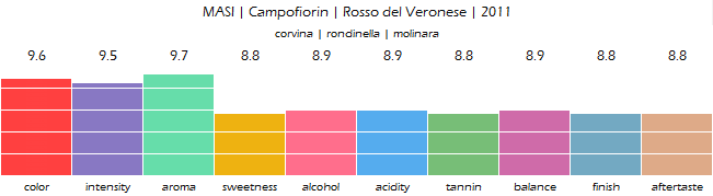 MASI_Campofiorin_Rosso_del_Veronese_2011_review