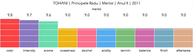 TOHANI_Principele_Radu_Merlot_Anul_II_2011_review