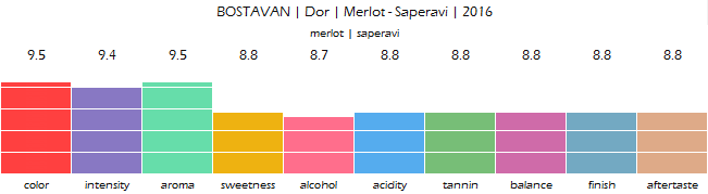 BOSTAVAN_Dor_Merlot_Saperavi_2016_review
